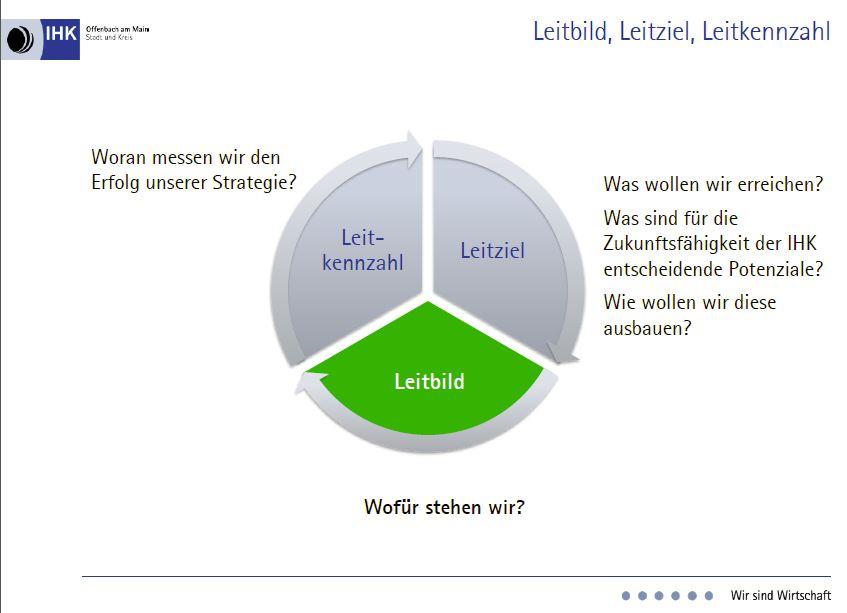Kommunikations controlling bei der ihk offenbach for Ihk offenbach