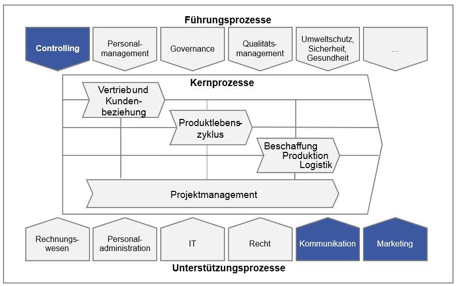 Die Wirkungsstufen der Kommunikation (2) « Kommunikations-Controlling