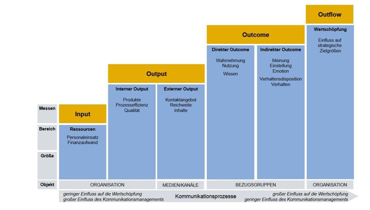 Die Wirkungsstufen der Kommunikation (5) « Kommunikations-Controlling
