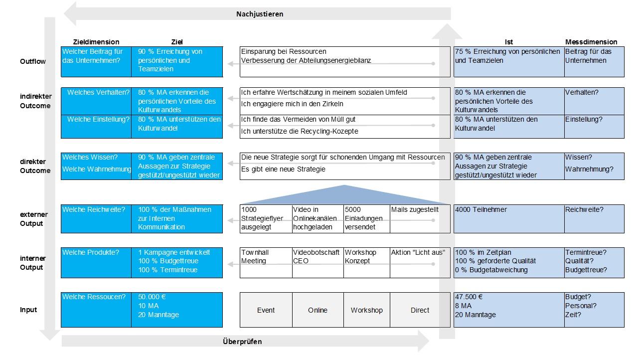 Die Wirkungsstufen der Kommunikation (8) « Kommunikations-Controlling