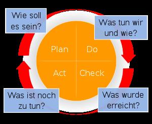 KVP_Prozess
